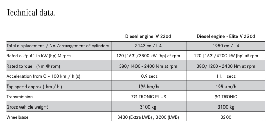 Technical Data for Mercedes Benz V-class